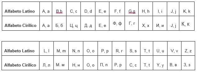 Alfabeto Cirílico - Por Korn Traduções