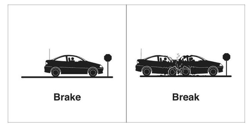 Traduções Palavras homófonas Brake e Break